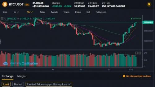 Торговля на бирже CoinBene