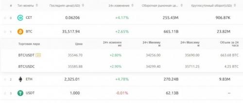 Торговля бирже CoinEx