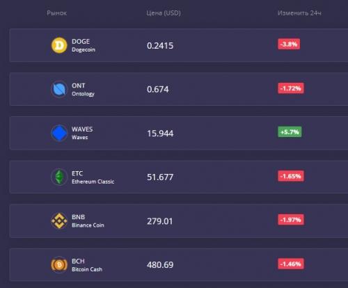 Торговля на бирже Coinsbit