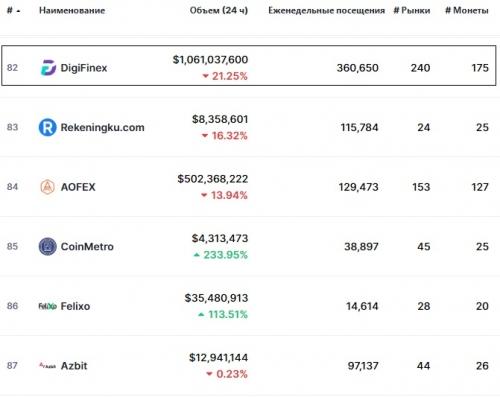 Статистика биржи DigiFinex