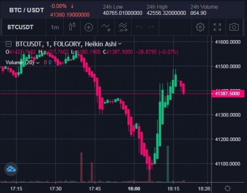 Торговля на криптобирже Folgory