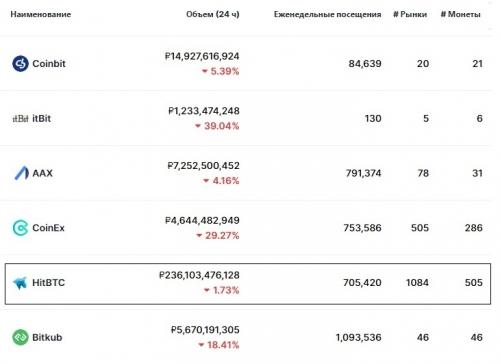 Статистика биржи HitBTC
