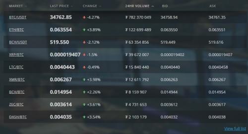 Торговля на бирже HitBTC