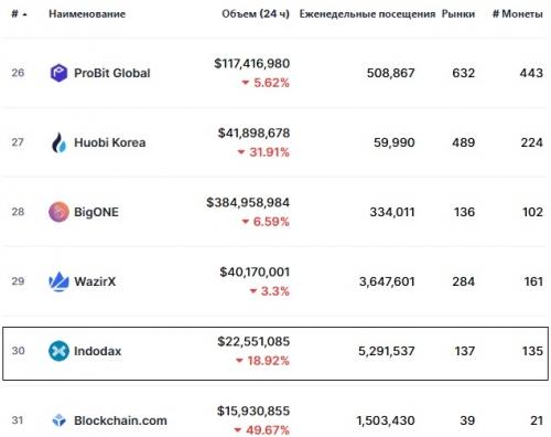 Статистика биржи Indodax