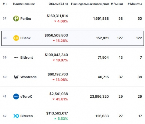 Статистика биржи LBank