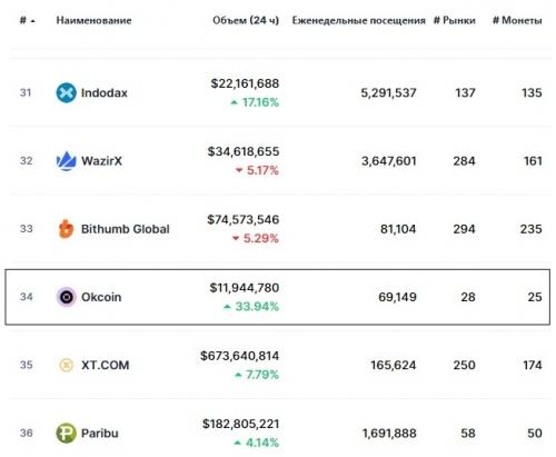 Статистика биржи Okcoin