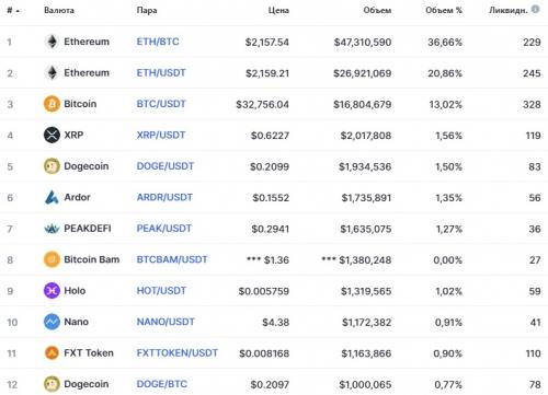 Популярные пары на бирже ProBit Exchange