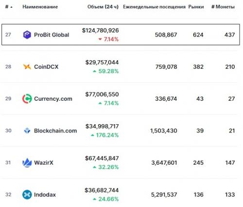 Статистика биржи ProBit Exchange