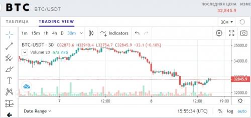 Торговля на бирже на ProBit Exchange