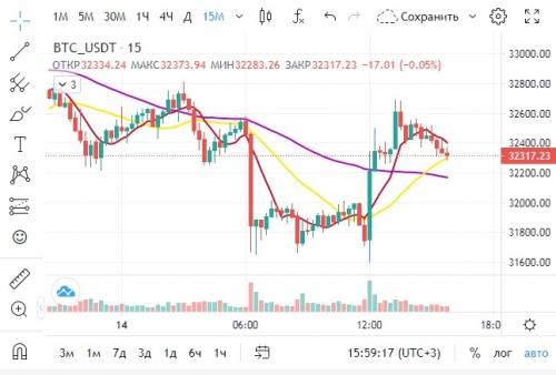 Торговля на бирже WhiteBIT