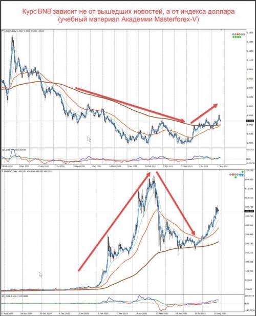 Сравнение графиков индекса доллара и BNB/USD
