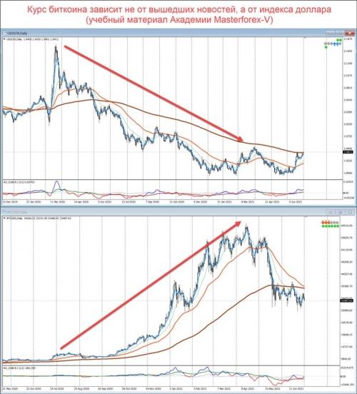 Сравнение графиков индекса доллара и BTC/USD