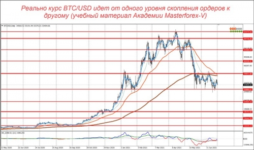 Уровни маркетмейкеров по паре BTC/USD