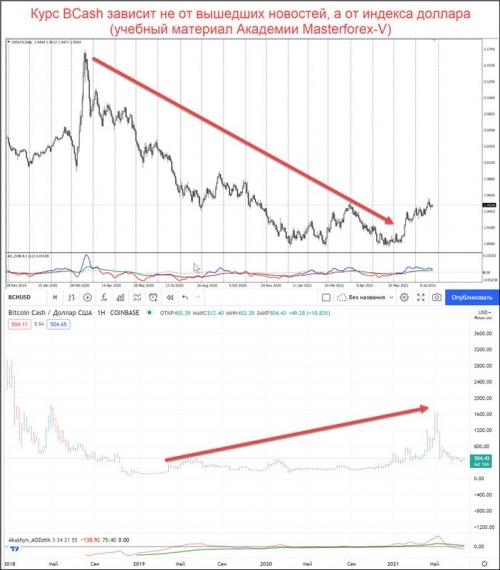 Сравнение графиков индекса доллара и BCH/USD