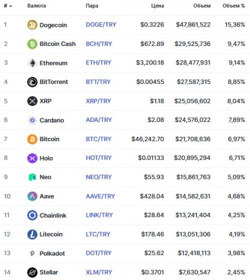 Популярные пары на бирже Bitexen