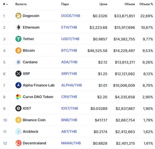 Популярные пары на бирже Bitkub