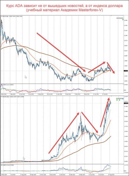 Сравнение графиков индекса доллара и ADA/USD