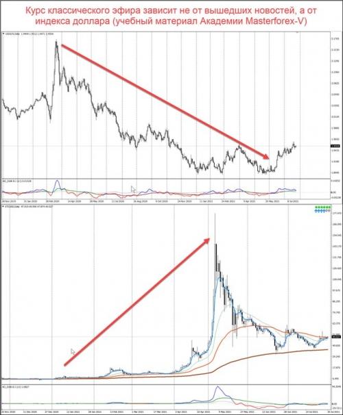 Сравнение графиков индекса доллара и ETC/USD