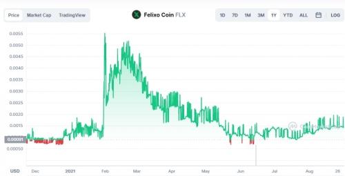 График курса FLX USD