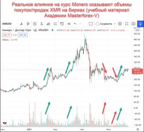 Объемы покупок и продаж Monero