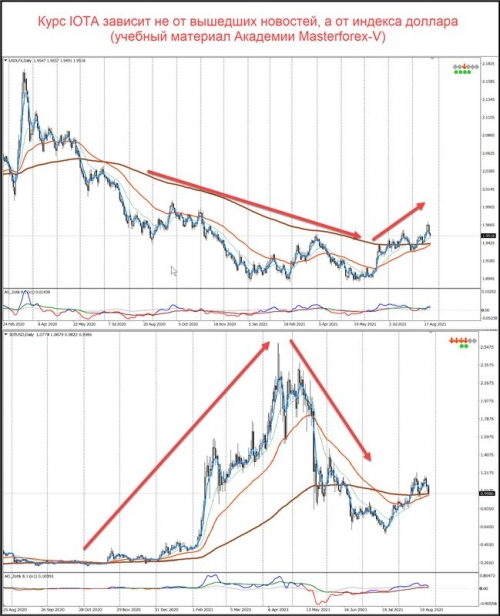 Сравнение графиков индекса доллара и IOT/USD