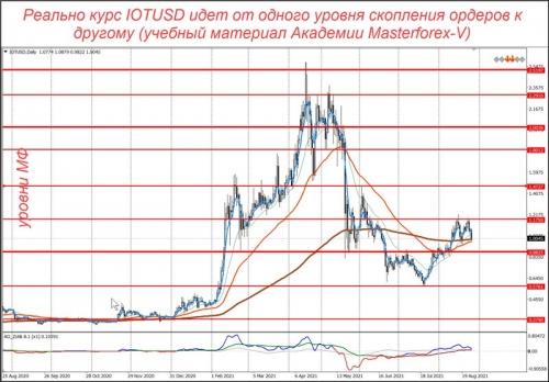 Уровни маркетмейкеров по паре IOT/USD