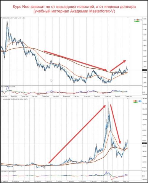 Сравнение графиков индекса доллара и NEO/USD
