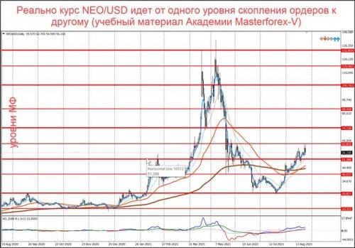 Уровни маркетмейкеров по паре NEO/USD