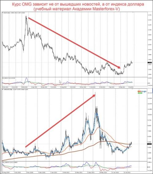 Сравнение графиков индекса доллара и OMG/USD