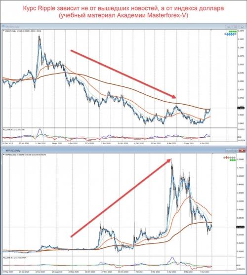 Сравнение графиков индекса доллара и XRP/USD