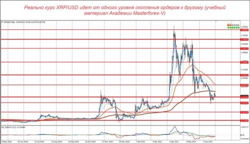 Уровни маркетмейкеров по паре XRP/USD