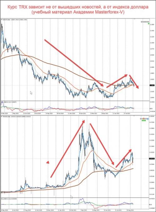 Сравнение графиков индекса доллара и TRX/USD