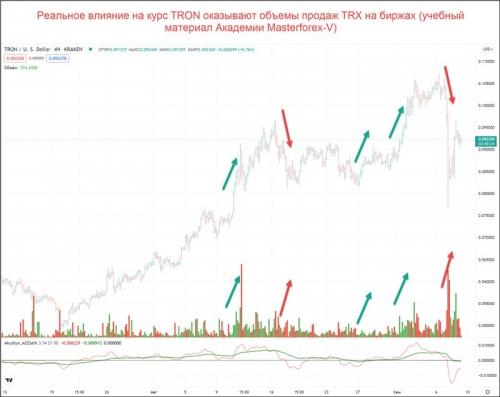Объемы покупок и продаж TRX