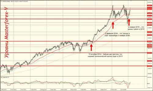 Прогнозы кризисов по датам Наймана