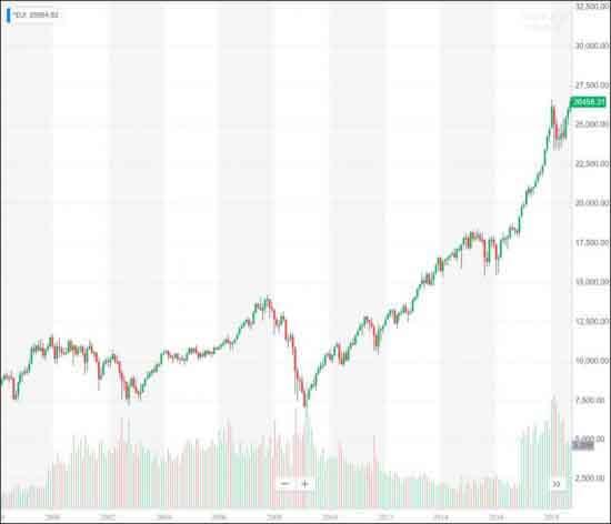 Бычий рынок без индикаторов