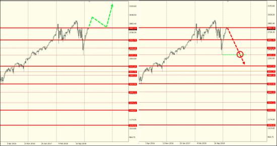 Два сценария движения индекса