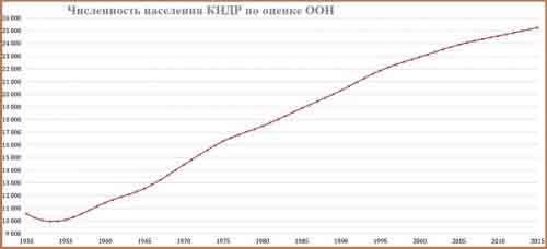Динамика населения КНДР