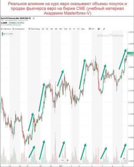 Тренд по фьючерсу евро