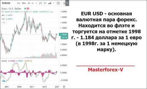 график курса EURUSD
