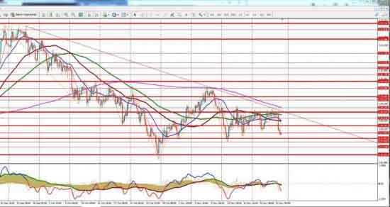 График EUR/JPY