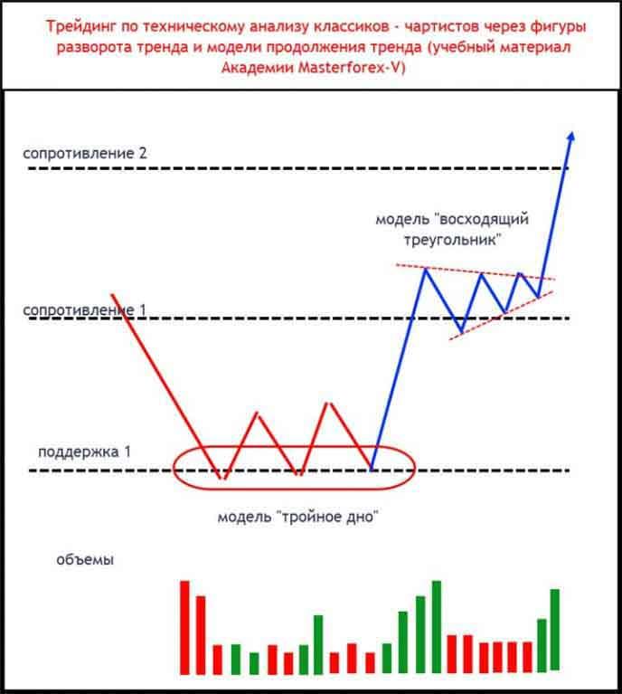 Трейдинг по техническому анализу классиков - чартистов через фигуры разворота тренда и модели продолжения тренда