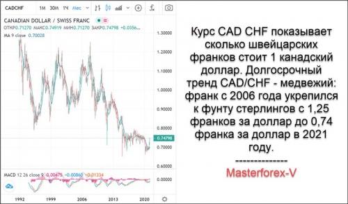 Курс CAD CHF