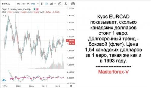 Курс EUR CAD