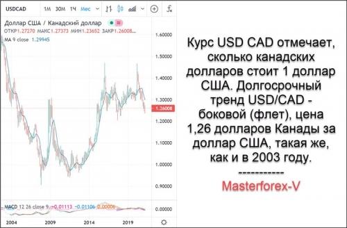 Курс USD CAD