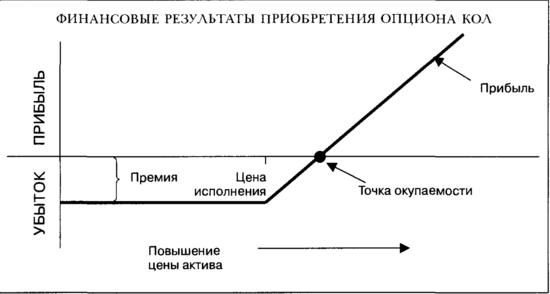 Финансовые результаты приобретения опциона кол