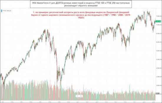 Wiki Masterforex-V для ДОЛГОсрочных инвестиций в индексы FTSE 100 и FTSE 250 настоятельно рекомендует обратить внимание