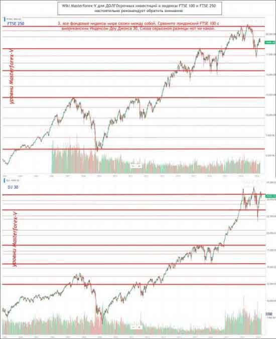 Все фондовые индексы мира схожи между собой