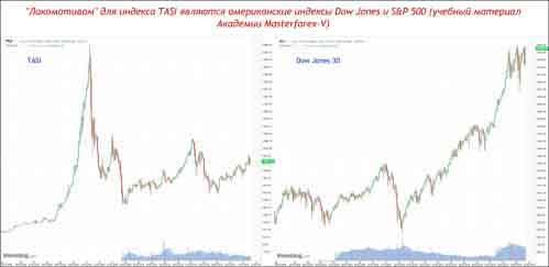 Dow Jones 30 и S&P 500