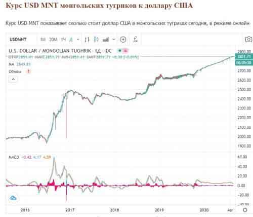 Курс монгольского тугрика к доллару США