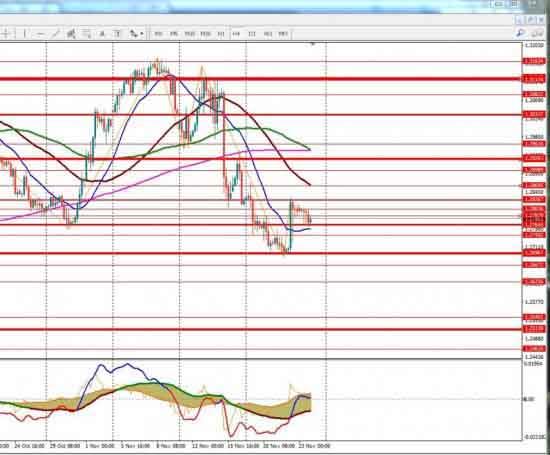 График GBP/CHF